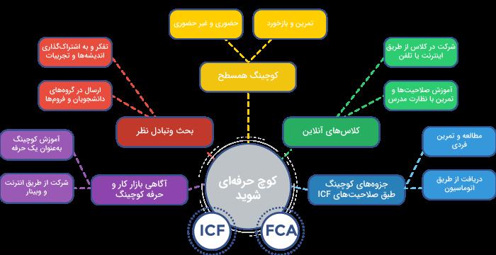 مدل آموزش کوچینگ آکادمی کوچینگ فارسیزبانان (FCA)