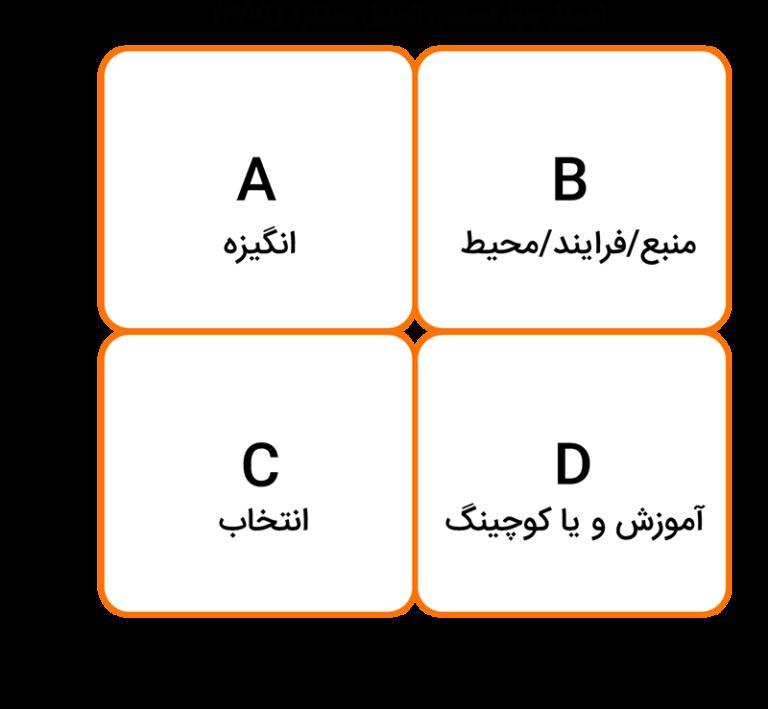نمودار چهارقسمتی تحلیل عملکرد (PAQ)